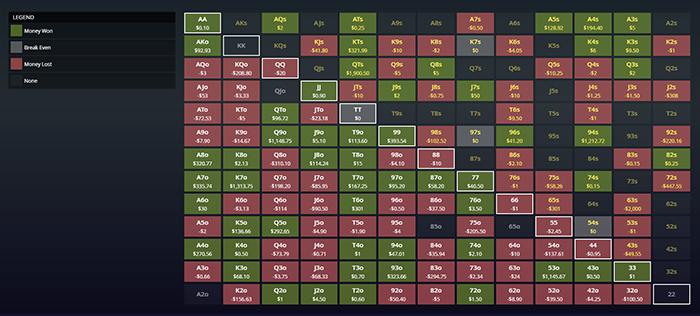 Hole Cards Chart